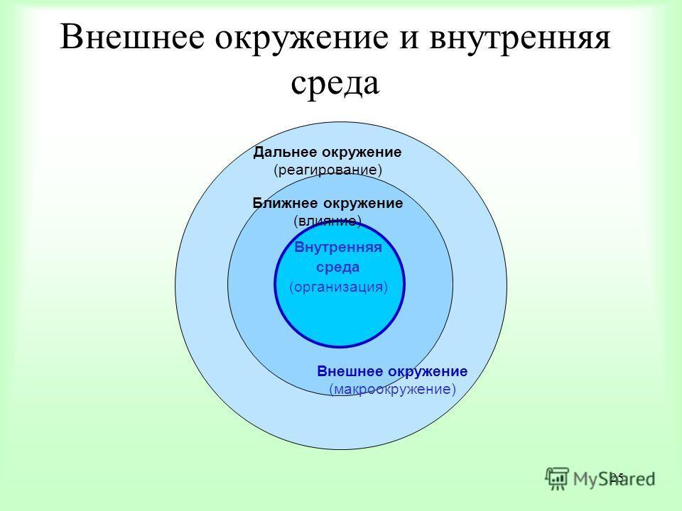 25 Внутренняя среда (организация) Дальнее окружение (реагирование) Ближнее окружение (влияние) Внешнее окружение (макроокружение) Внешнее окружение и внутренняя среда