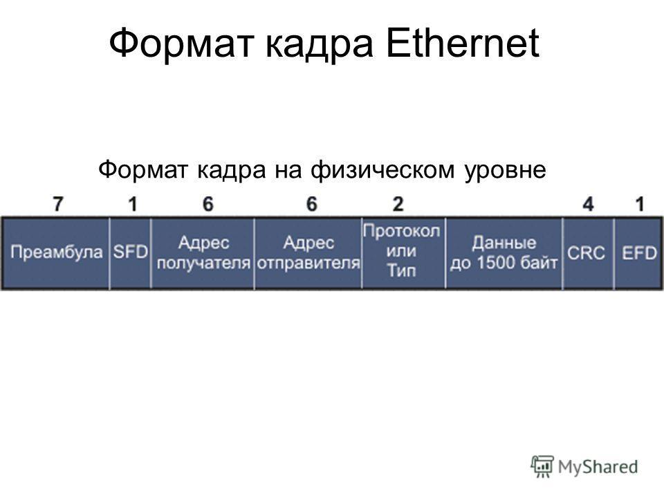 Формат кадра Ethernet Формат кадра на физическом уровне