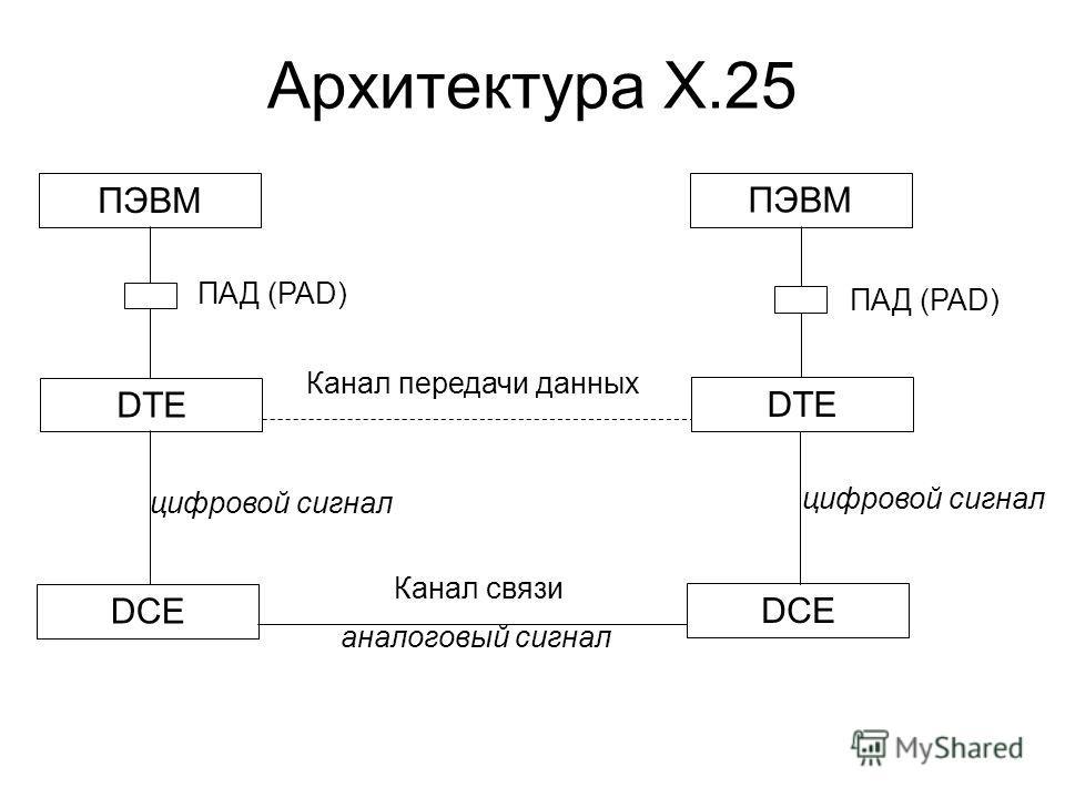 Архитектура X.25 ПЭВМ DTE DCE ПЭВМ DTE DCE ПАД (PAD) Канал связи Канал передачи данных цифровой сигнал аналоговый сигнал цифровой сигнал