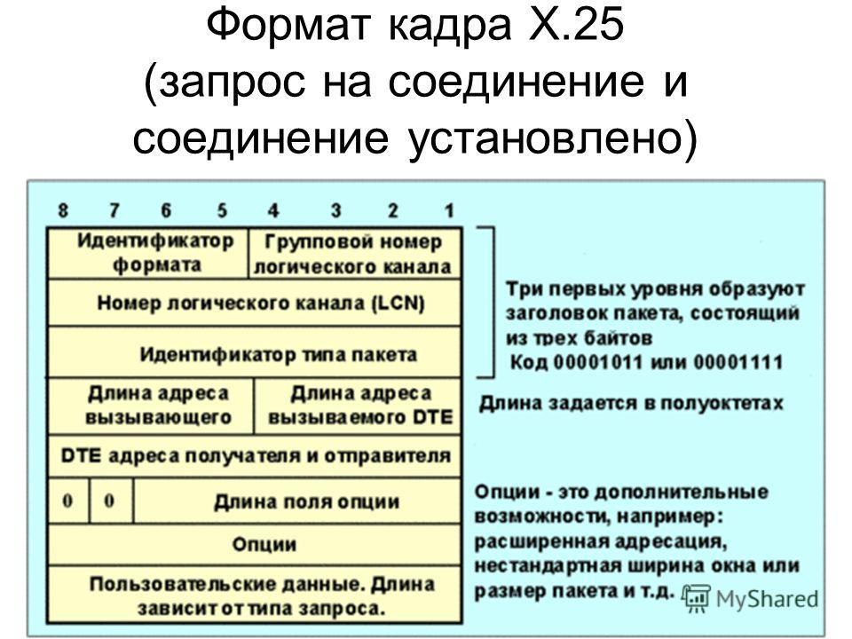 Формат кадра X.25 (запрос на соединение и соединение установлено)