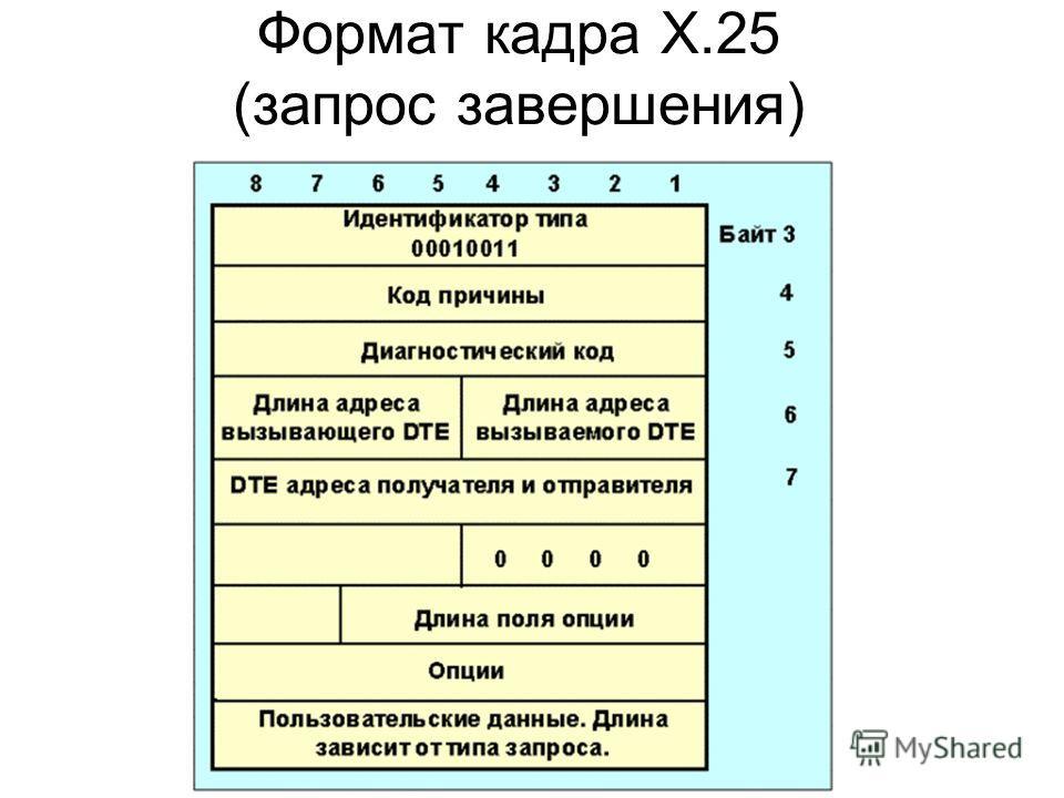 Формат кадра X.25 (запрос завершения)