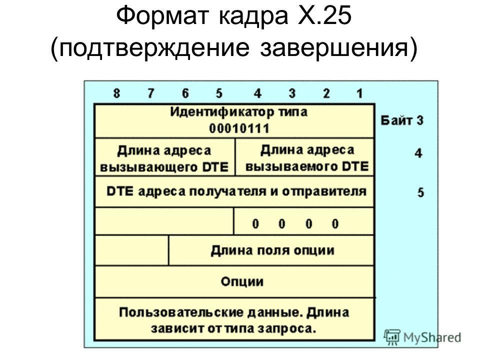 Формат кадра X.25 (подтверждение завершения)