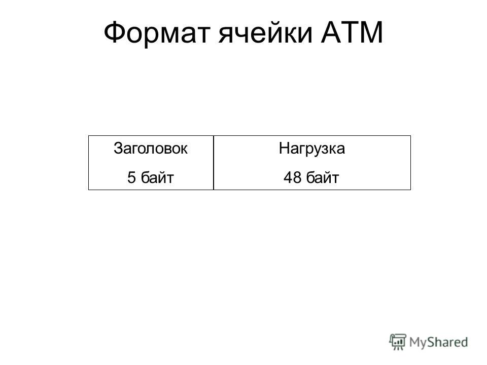 Формат ячейки ATM Заголовок 5 байт Нагрузка 48 байт