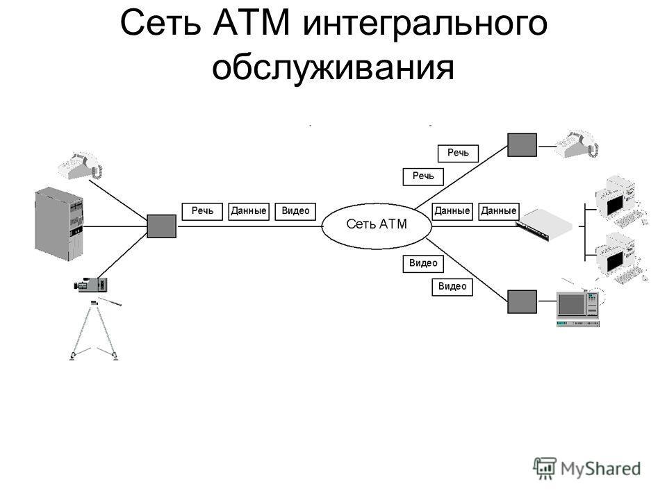 Сеть ATM интегрального обслуживания