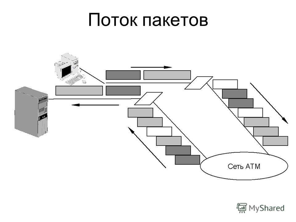 Поток пакетов