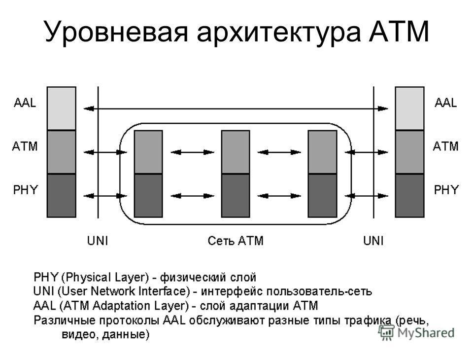Уровневая архитектура ATM