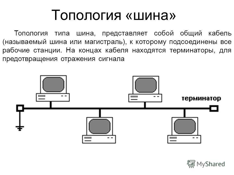 Топология «шина» Топология типа шина, представляет собой общий кабель (называемый шина или магистраль), к которому подсоединены все рабочие станции. На концах кабеля находятся терминаторы, для предотвращения отражения сигнала