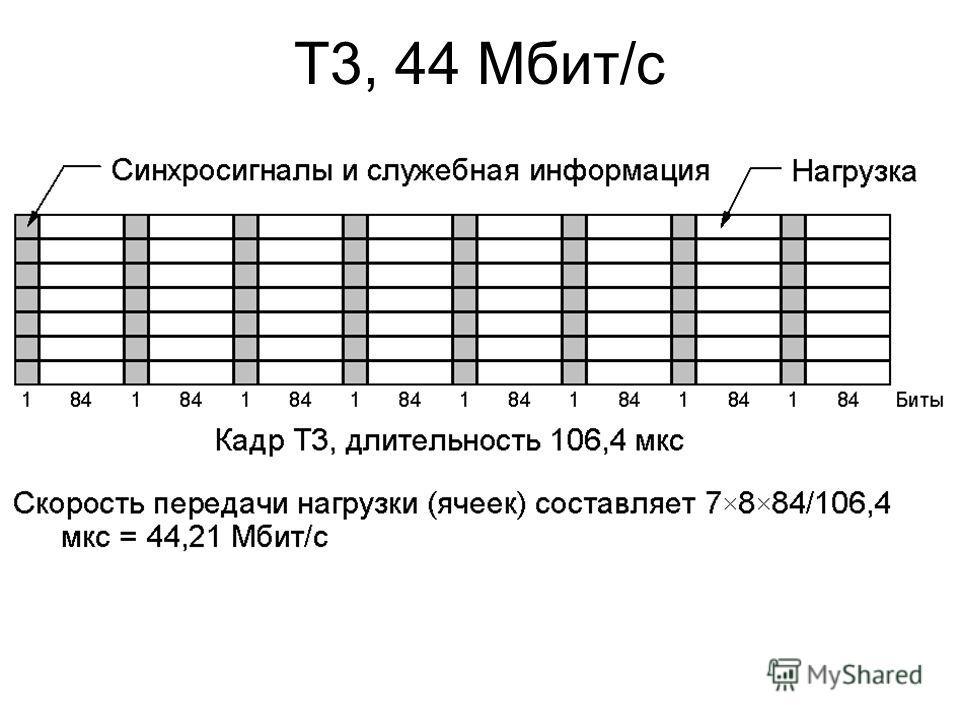 T3, 44 Мбит/с