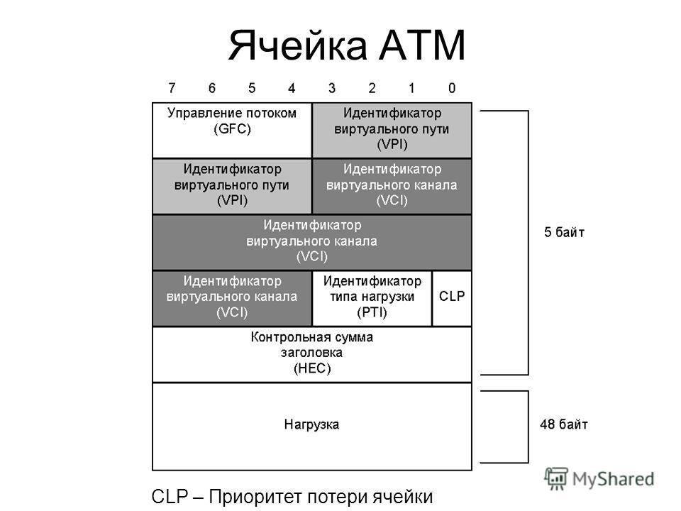 Ячейка АТМ CLP – Приоритет потери ячейки