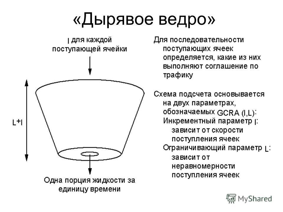 «Дырявое ведро»
