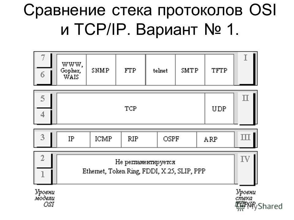 Сравнение стека протоколов OSI и TCP/IP. Вариант 1.