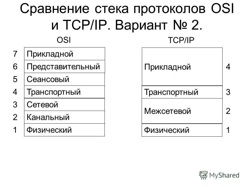 Сравнение стека протоколов OSI и TCP/IP. Вариант 2. Прикладной 7 Представительный 6 Сеансовый 5 Транспортный 4 Сетевой 3 Канальный 2 Физический 1 Прикладной 4 OSI TCP/IP Транспортный 3 Межсетевой 2 Физический 1