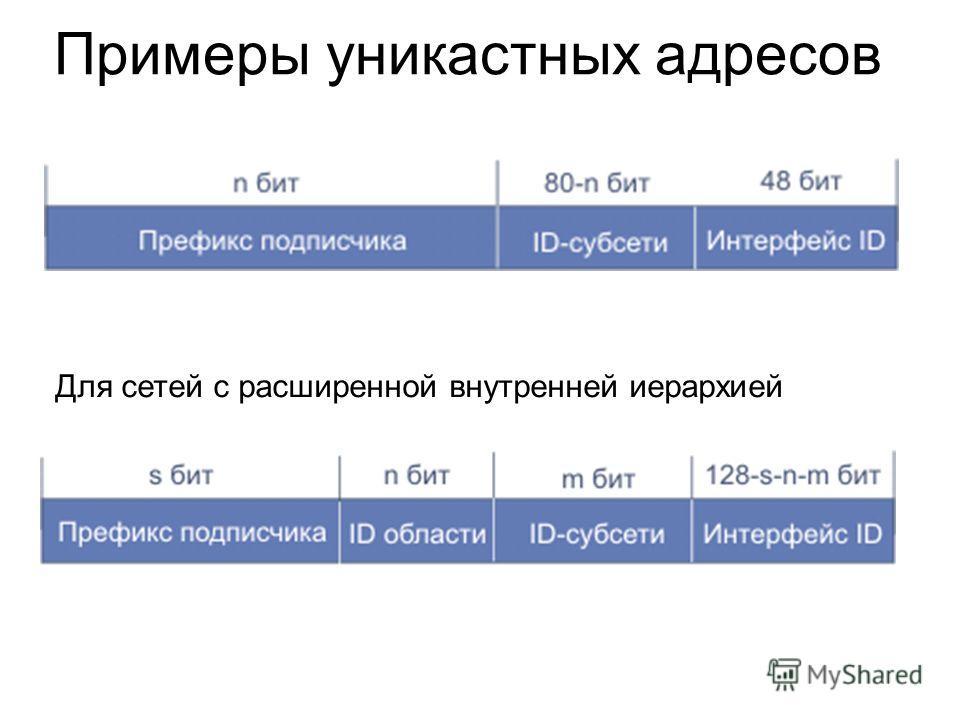 Примеры уникастных адресов Для сетей с расширенной внутренней иерархией