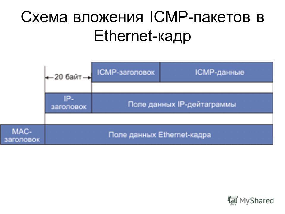 Схема вложения ICMP-пакетов в Ethernet-кадр