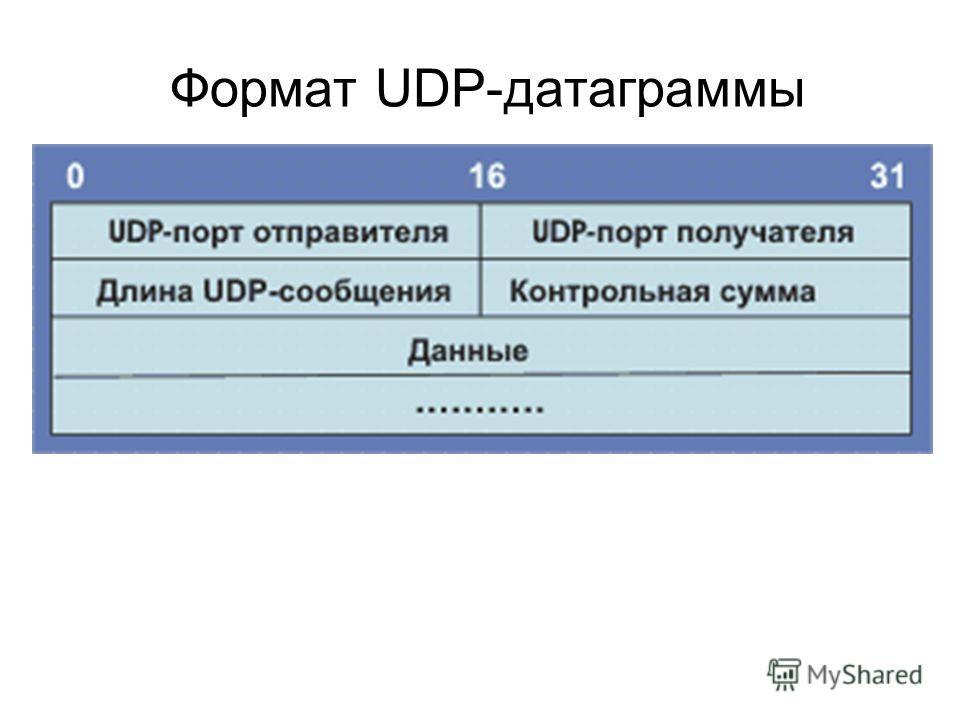 Формат UDP-датаграммы