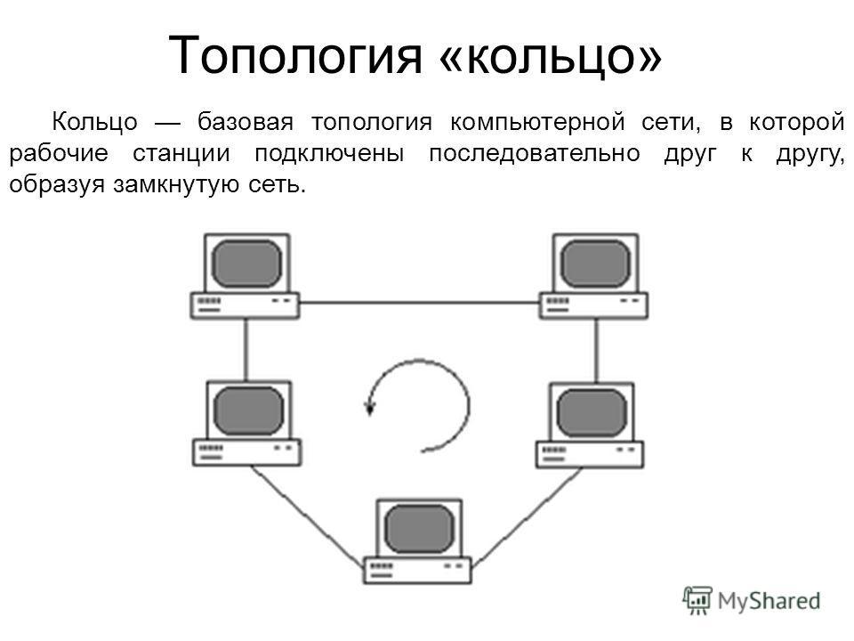 Топология «кольцо» Кольцо базовая топология компьютерной сети, в которой рабочие станции подключены последовательно друг к другу, образуя замкнутую сеть.