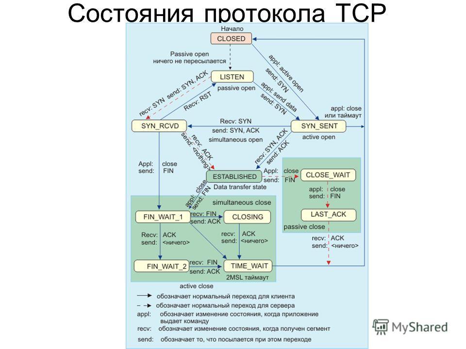 Состояния протокола TCP