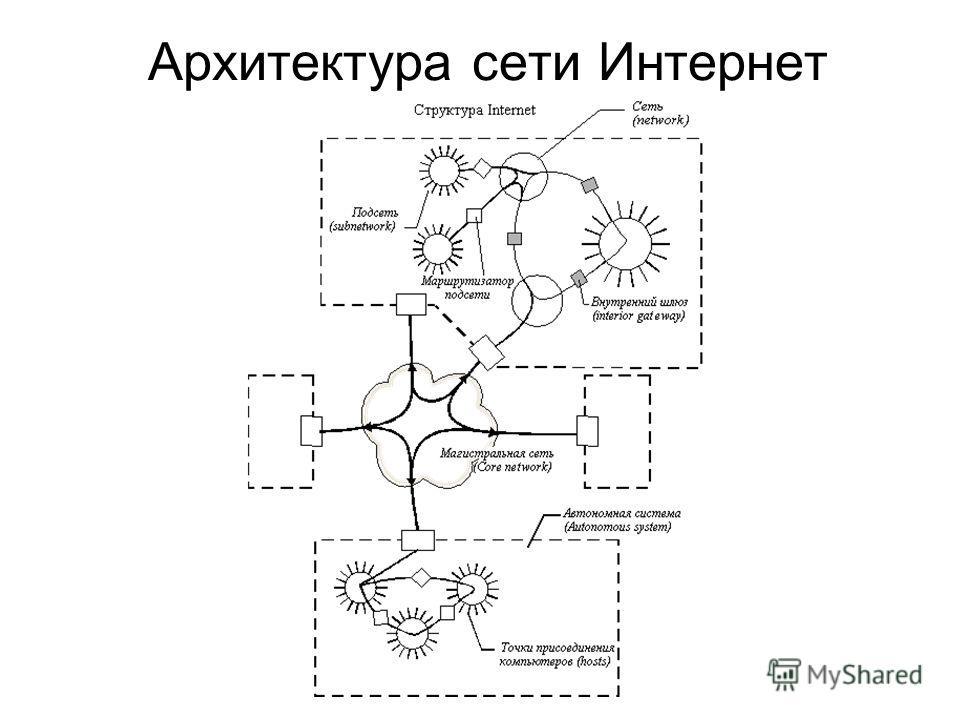 Архитектура сети Интернет