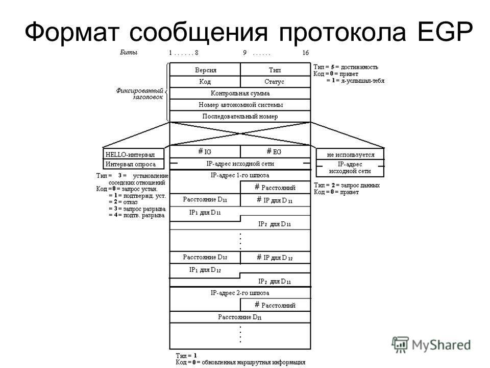 Формат сообщения протокола EGP