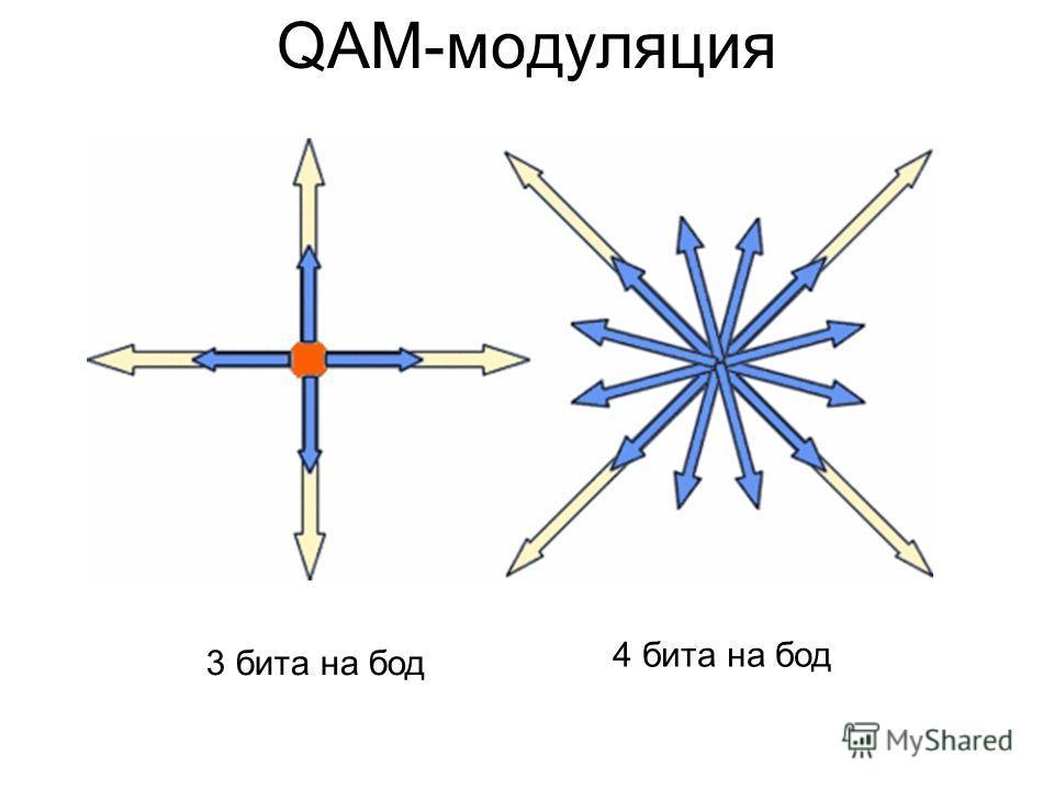 QAM-модуляция 3 бита на бод 4 бита на бод