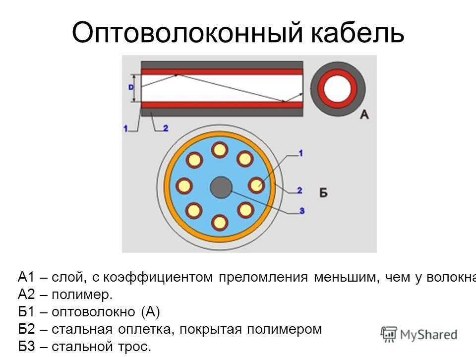 Оптоволоконный кабель А1 – слой, с коэффициентом преломления меньшим, чем у волокна. А2 – полимер. Б1 – оптоволокно (А) Б2 – стальная оплетка, покрытая полимером Б3 – стальной трос.