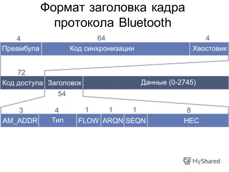 Формат заголовка кадра протокола Bluetooth