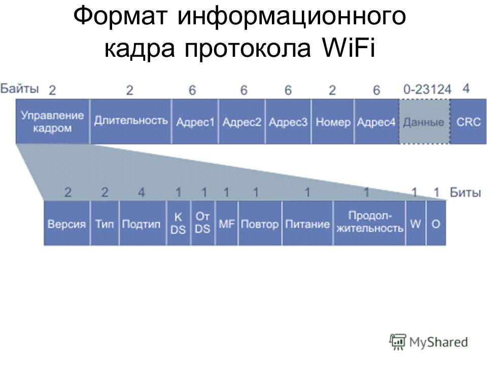 Формат информационного кадра протокола WiFi
