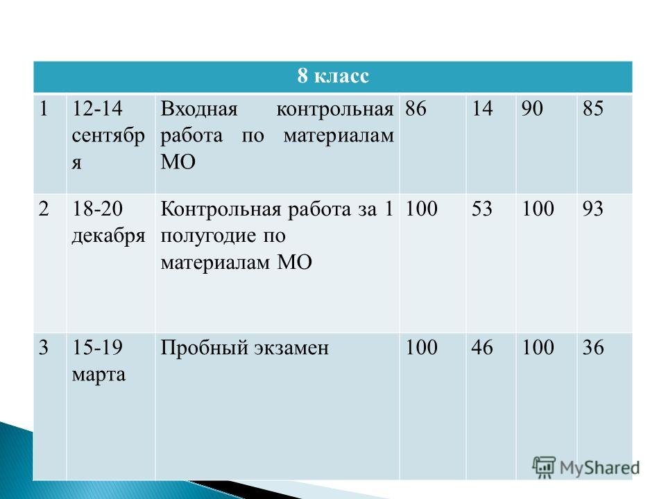 8 класс 112-14 сентябр я Входная контрольная работа по материалам МО 86149085 218-20 декабря Контрольная работа за 1 полугодие по материалам МО 1005310093 315-19 марта Пробный экзамен1004610036