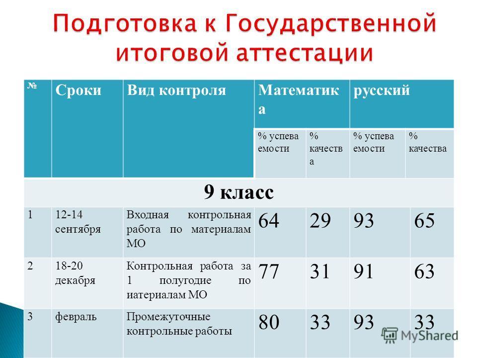 СрокиВид контроляМатематик а русский % успева емости % качеств а % успева емости % качества 9 класс 112-14 сентября Входная контрольная работа по материалам МО 64299365 218-20 декабря Контрольная работа за 1 полугодие по иатериалам МО 77319163 3февра