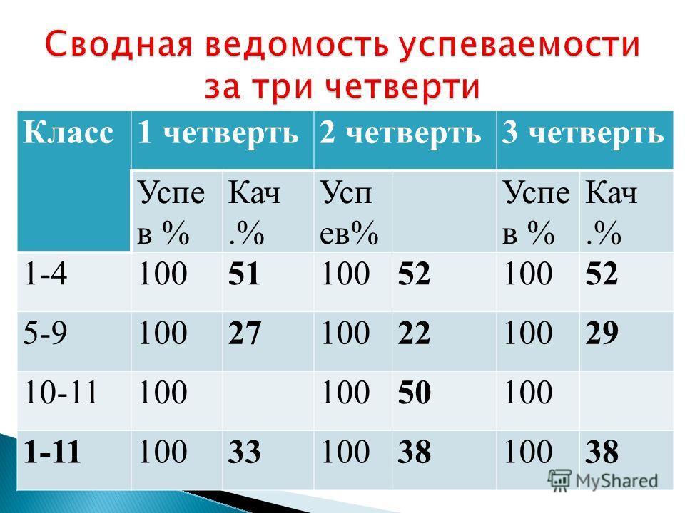 Класс1 четверть2 четверть3 четверть Успе в % Кач.% Усп ев% Кач.% 1-4100511005210052 5-9100271002210029 10-11100 50100 1-11100331003810038