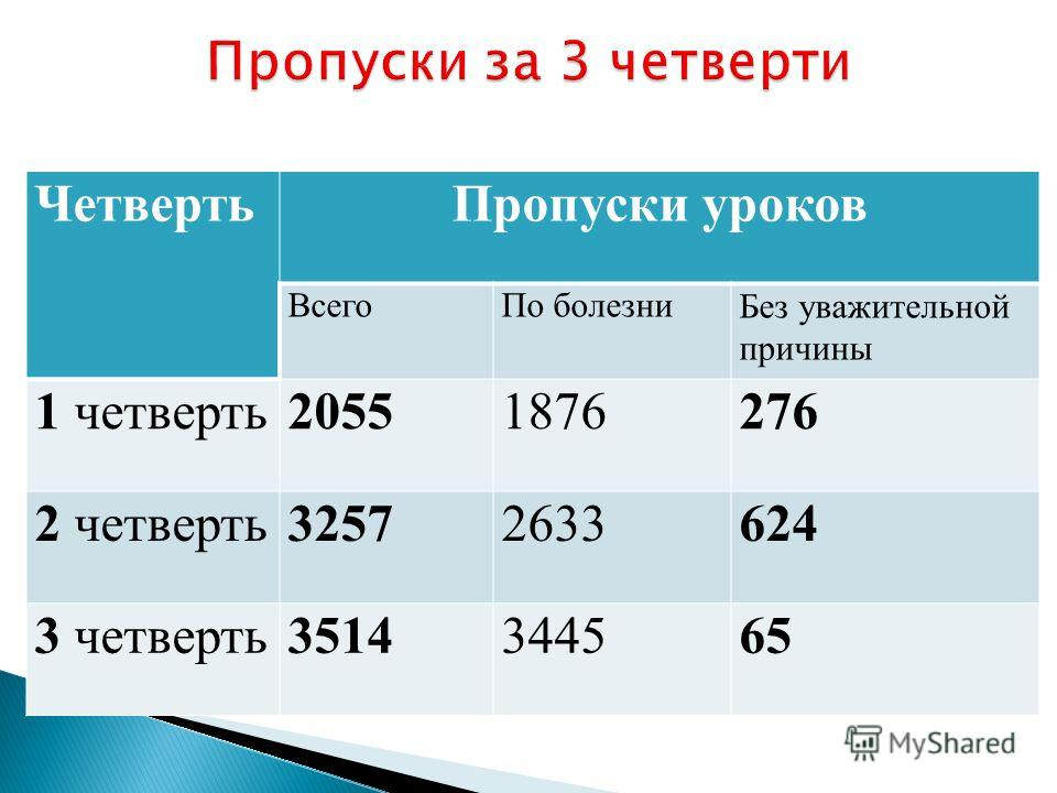 ЧетвертьПропуски уроков ВсегоПо болезниБез уважительной причины 1 четверть20551876276 2 четверть32572633624 3 четверть3514344565