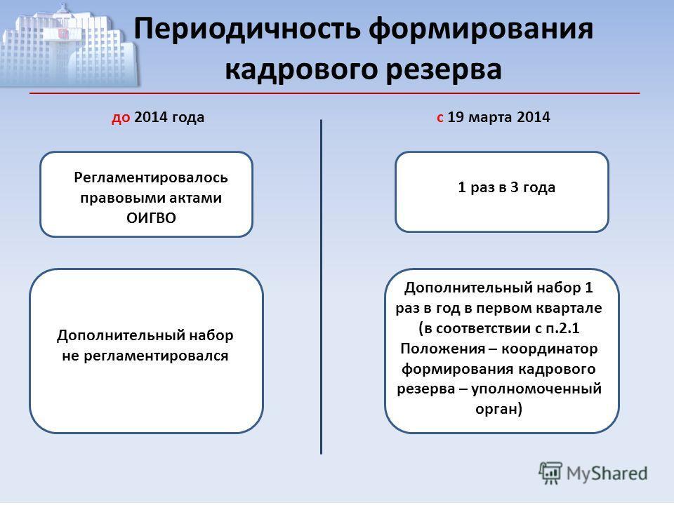 Периодичность формирования кадрового резерва до 2014 годас 19 марта 2014 Регламентировалось правовыми актами ОИГВО Дополнительный набор не регламентировался 1 раз в 3 года Дополнительный набор 1 раз в год в первом квартале (в соответствии с п.2.1 Пол