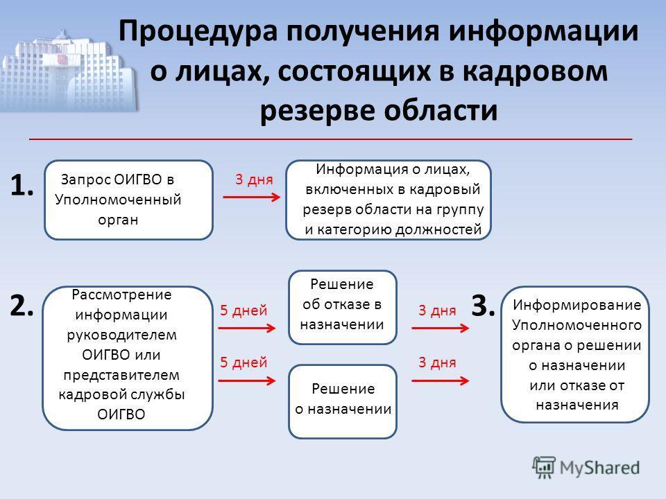 Процедура получения информации о лицах, состоящих в кадровом резерве области 1. 2. Запрос ОИГВО в Уполномоченный орган Информация о лицах, включенных в кадровый резерв области на группу и категорию должностей Рассмотрение информации руководителем ОИГ
