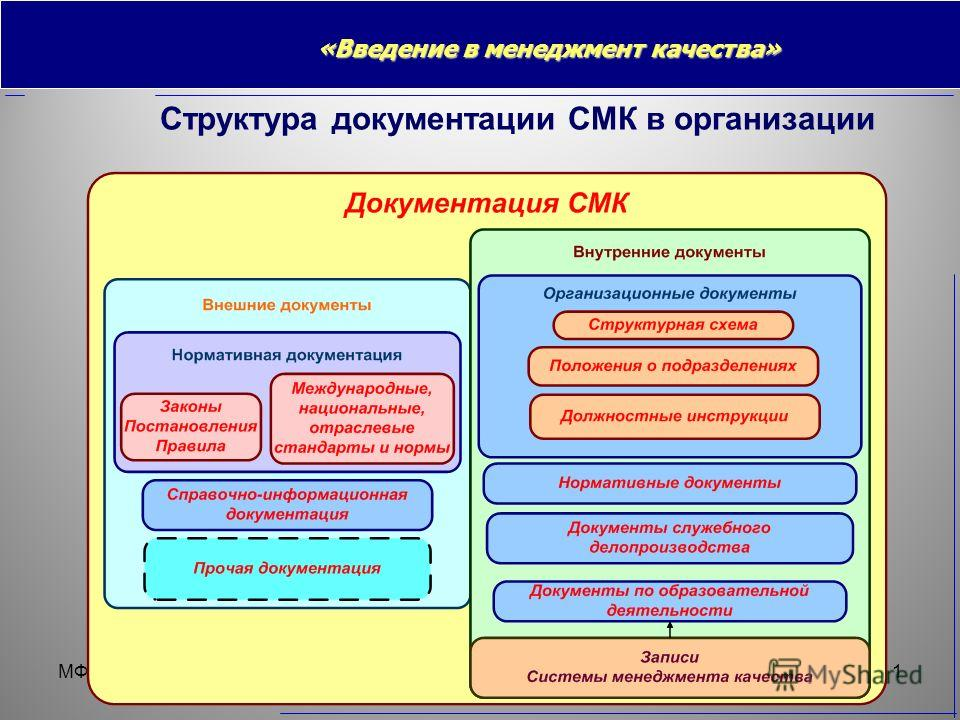 МФТИверсия от 01.02.20141 Структура документации СМК в организации «Введение в менеджмент качества»