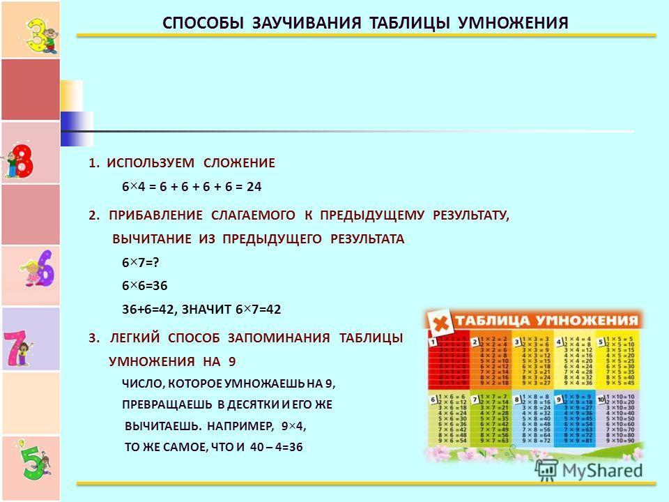 СПОСОБЫ ЗАУЧИВАНИЯ ТАБЛИЦЫ УМНОЖЕНИЯ 1. ИСПОЛЬЗУЕМ СЛОЖЕНИЕ 6×4 = 6 + 6 + 6 + 6 = 24 2. ПРИБАВЛЕНИЕ СЛАГАЕМОГО К ПРЕДЫДУЩЕМУ РЕЗУЛЬТАТУ, ВЫЧИТАНИЕ ИЗ ПРЕДЫДУЩЕГО РЕЗУЛЬТАТА 6×7=? 6×6=36 36+6=42, ЗНАЧИТ 6×7=42 3. ЛЕГКИЙ СПОСОБ ЗАПОМИНАНИЯ ТАБЛИЦЫ УМНО
