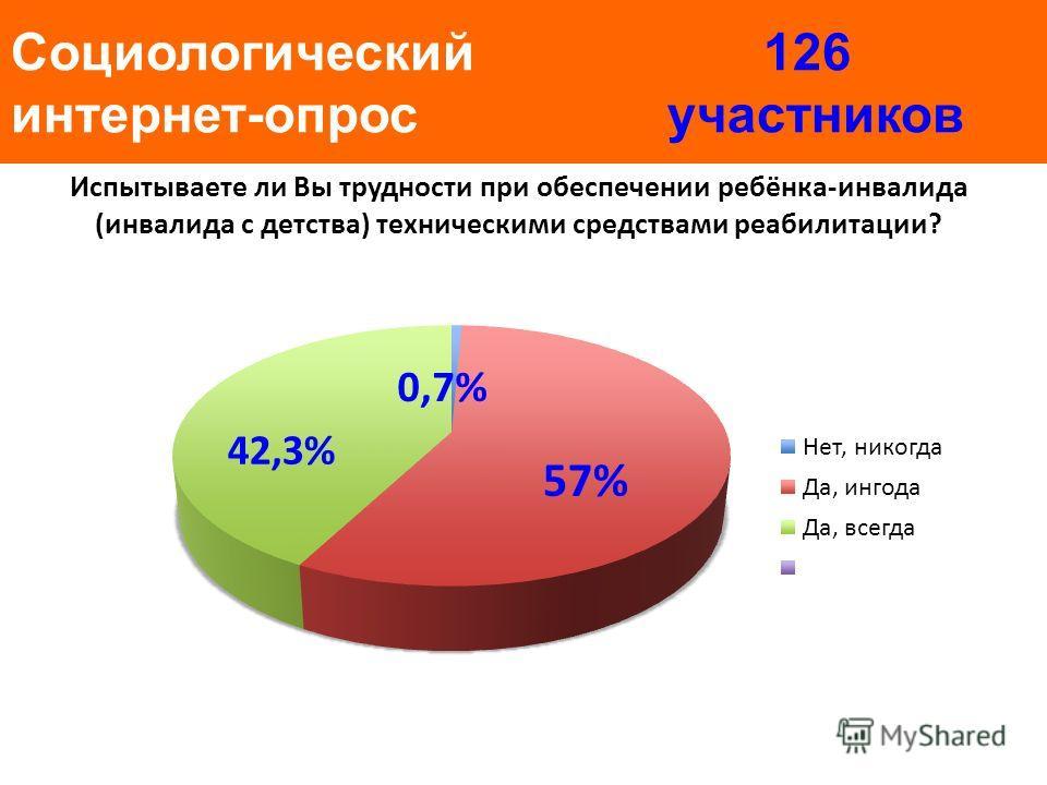Социологический 126 интернет-опрос участников Испытываете ли Вы трудности при обеспечении ребёнка-инвалида (инвалида с детства) техническими средствами реабилитации? 0,7% 42,3%