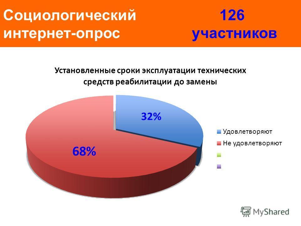 Социологический 126 интернет-опрос участников 32% 68%