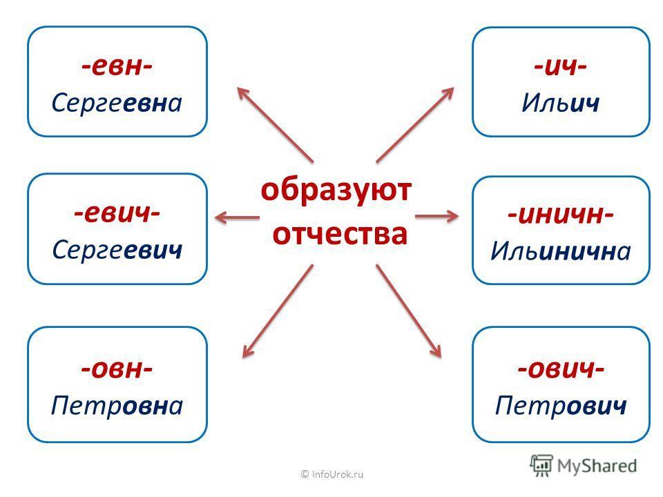 © InfoUrok.ru -евн- Сергеевна -евич- Сергеевич -овн- Петровна -ович- Петрович -иничн- Ильинична -ич- Ильич образуют отчества