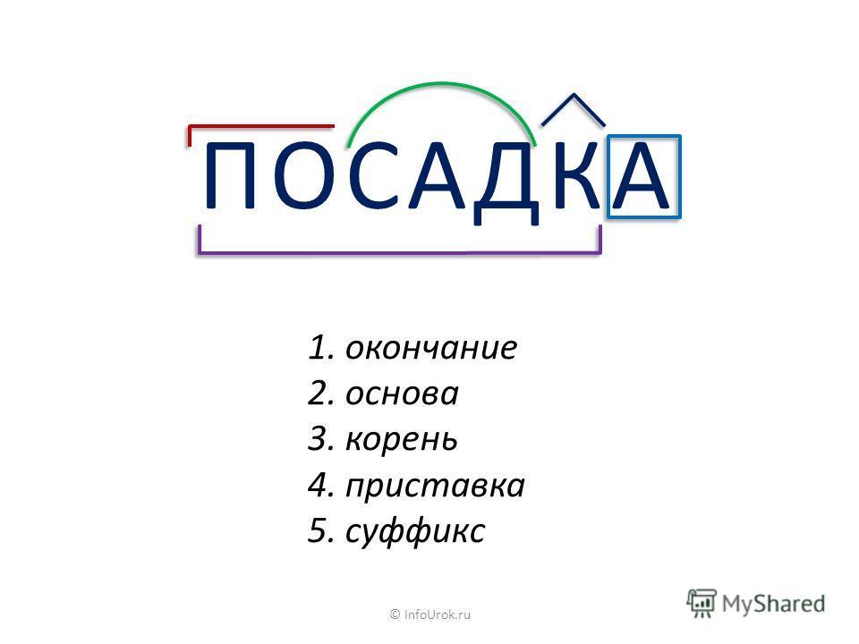 ПОСАДКА 1. окончание 2. основа 3. корень 4. приставка 5. суффикс