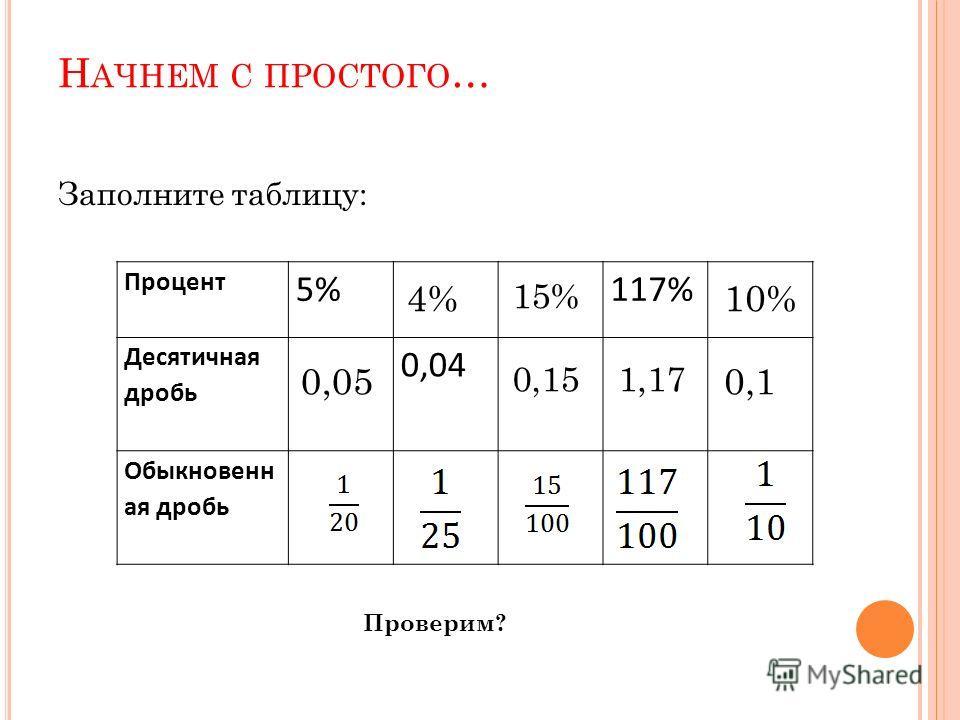 Н АЧНЕМ С ПРОСТОГО … Заполните таблицу: Процент 5%117% Десятичная дробь 0,04 Обыкновенн ая дробь Проверим? 0,05 4% 0,15 15% 1,17 0,1 10%