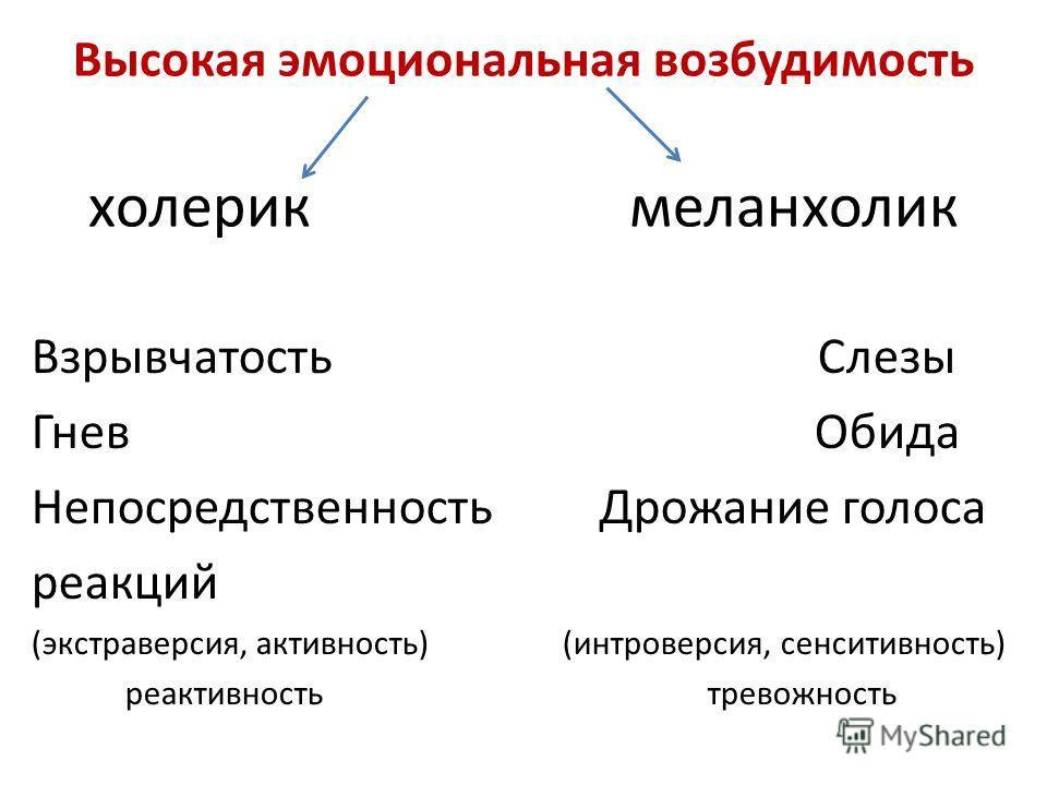 Высокая эмоциональная возбудимость холерик меланхолик Взрывчатость Слезы Гнев Обида Непосредственность Дрожание голоса реакций (экстраверсия, активность) (интроверсия, сенситивность) реактивность тревожность