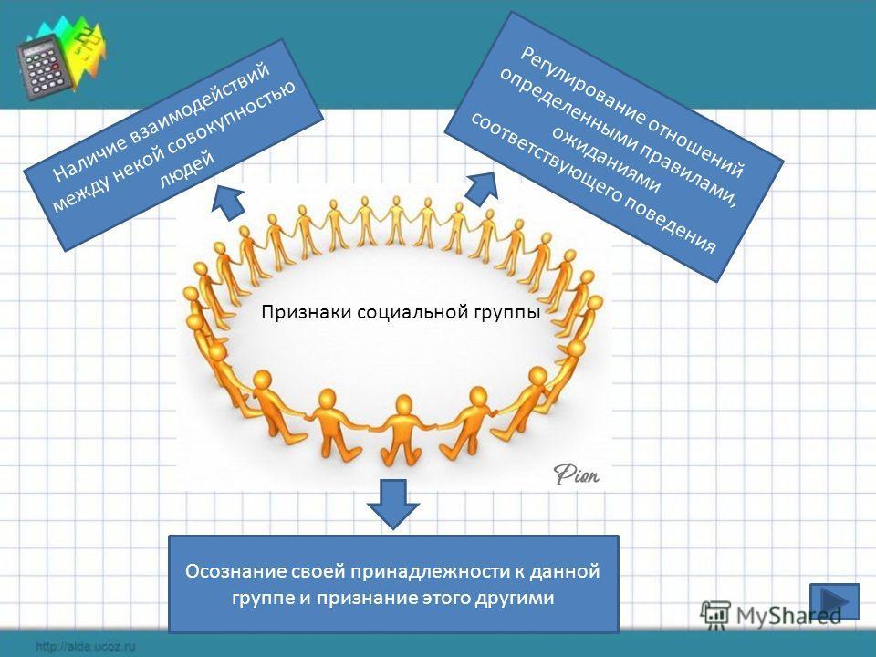 Признаки социальной группы Наличие взаимодействий между некой совокупностью людей Регулирование отношений определенными правилами, ожиданиями соответствующего поведения Осознание своей принадлежности к данной группе и признание этого другими