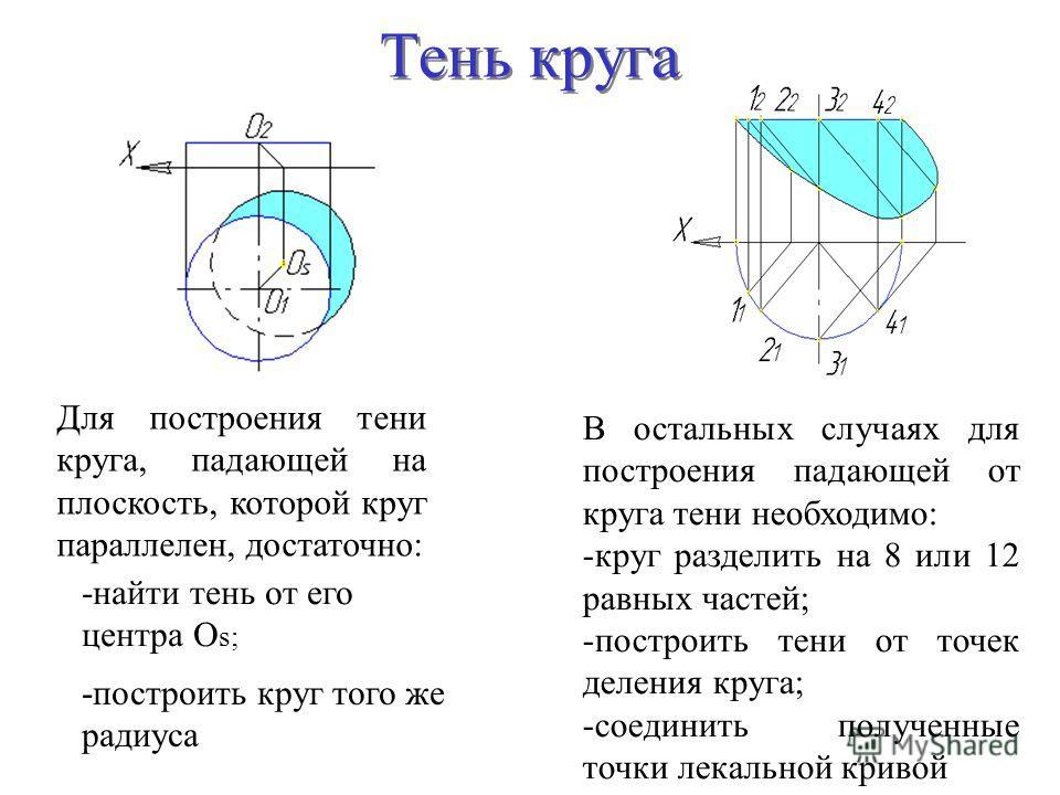 Тень круга Для построения тени круга, падающей на плоскость, которой круг параллелен, достаточно: В остальных случаях для построения падающей от круга тени необходимо: -круг разделить на 8 или 12 равных частей; -построить тени от точек деления круга;