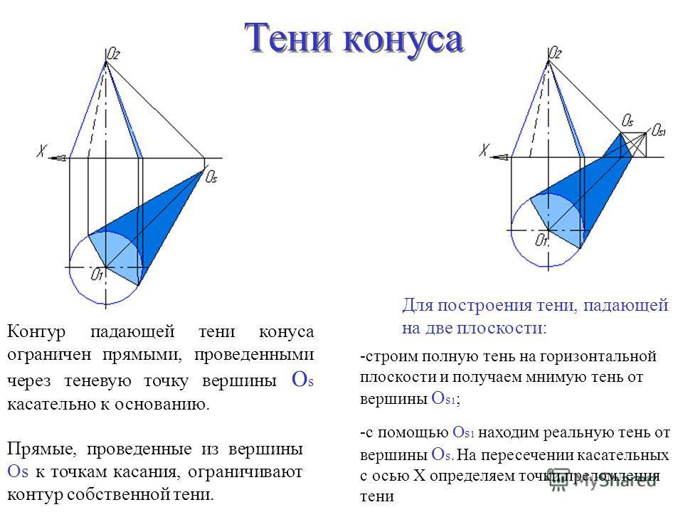 Контур падающей тени конуса ограничен прямыми, проведенными через теневую точку вершины О s касательно к основанию. Прямые, проведенные из вершины Оs к точкам касания, ограничивают контур собственной тени. Для построения тени, падающей на две плоскос