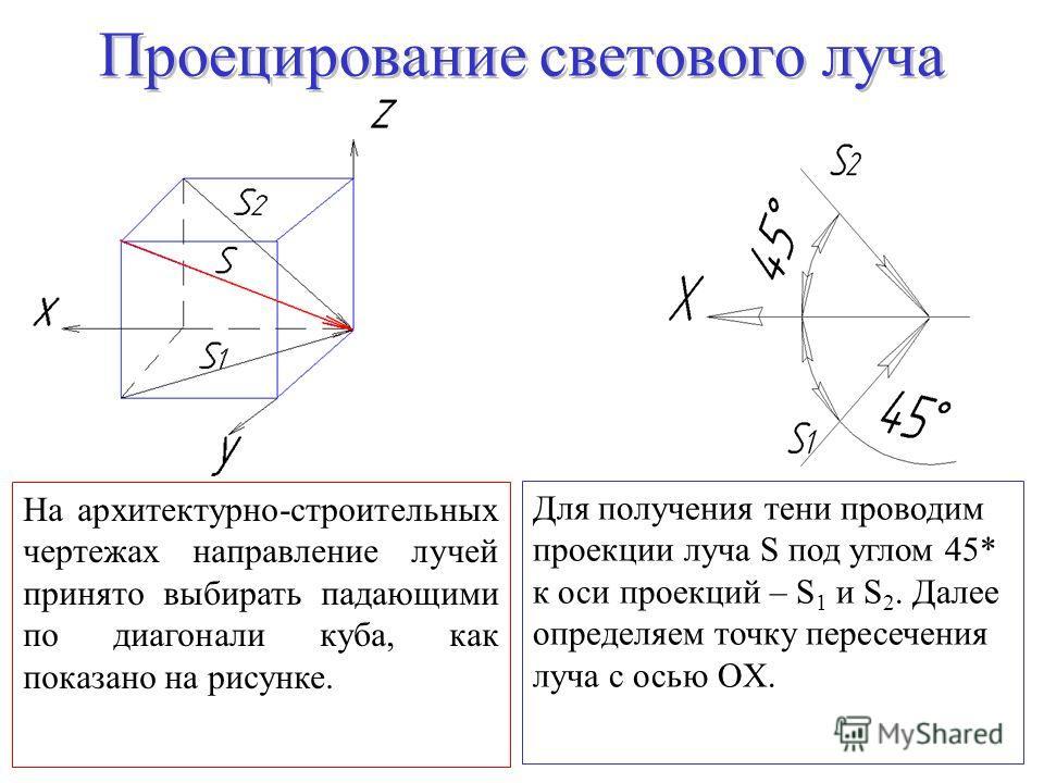 Для получения тени проводим проекции луча S под углом 45* к оси проекций – S 1 и S 2. Далее определяем точку пересечения луча с осью ОX. На архитектурно-строительных чертежах направление лучей принято выбирать падающими по диагонали куба, как показан