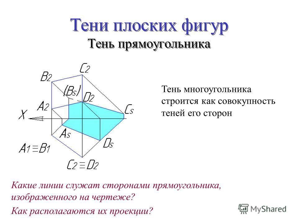 Тени плоских фигур Тень прямоугольника Тень многоугольника строится как совокупность теней его сторон Какие линии служат сторонами прямоугольника, изображенного на чертеже? Как располагаются их проекции?