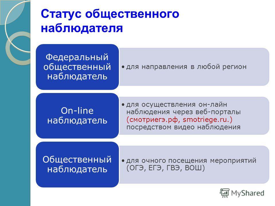 Статус общественного наблюдателя для направления в любой регион Федеральный общественный наблюдатель для осуществления он-лайн наблюдения через веб-порталы (смотриегэ.рф, smotriege.ru.) посредством видео наблюдения On-line наблюдатель для очного посе
