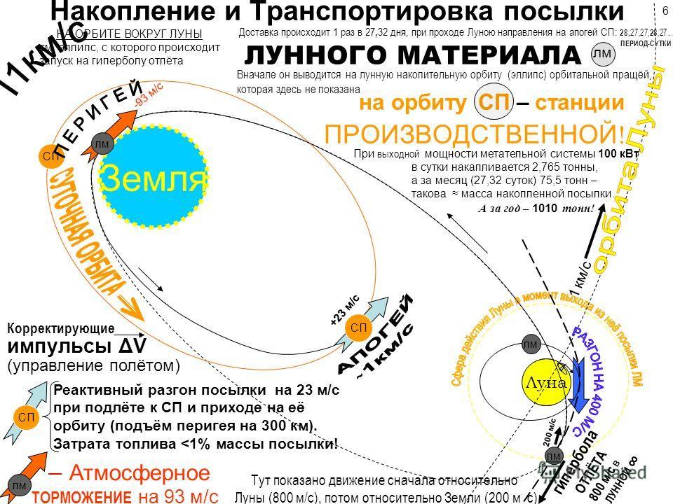 Накопление и Транспортировка посылки ЛУННОГО МАТЕРИАЛА лм. на орбиту СП – станции ПРОИЗВОДСТВЕННОЙ ! Земля Луна Реактивный разгон посылки на 23 м/с при подлёте к СП и приходе на её орбиту (подъём перигея на 300 км). Затрата топлива