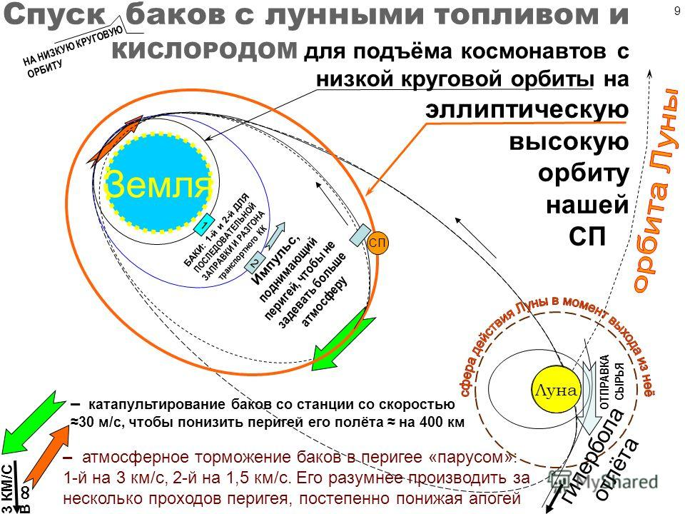 100 м g и тяже сть а g и.тяжести = а = v 2 /R = 4 м/c 2 = 0,4g 0 Искусственная тяжесть: центробежная сила ma и центробежное ускорение a незакреплённых тел, равное центростремительному и противоположное по направлению или g искусственной тяжести А в д