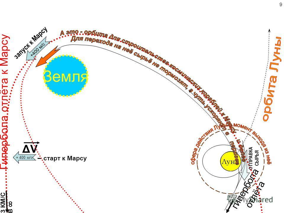 Спуск баков с лунными топливом и КИСЛОРОДОМ для подъёма космонавтов с низкой круговой орбиты на эллиптическую высокую орбиту нашей СП. Луна Земля – катапультирование баков со станции со скоростью 30 м/с, чтобы понизить перигей его полёта на 400 км –